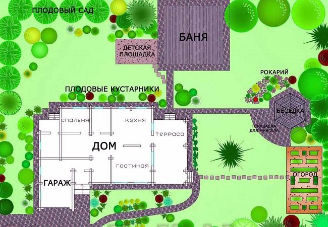 планировка сада и огорода на участке