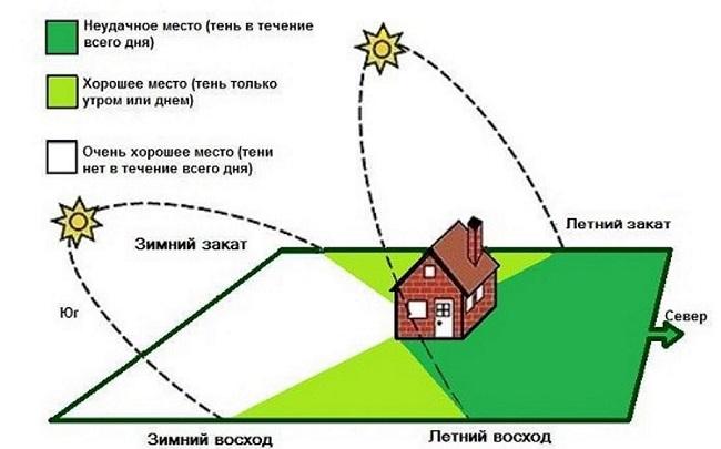планировка дома по солнцу