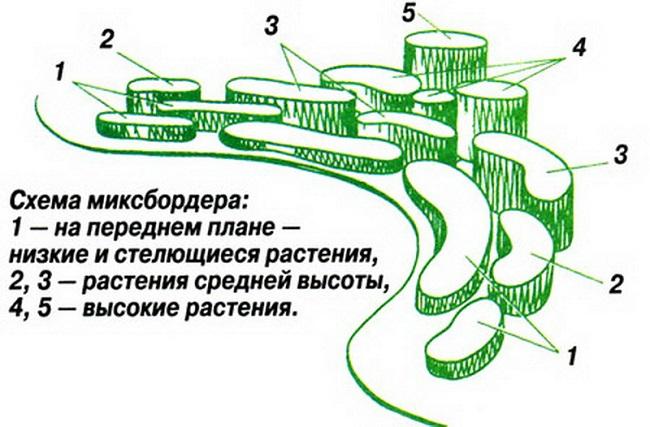 классическая схема миксбордера