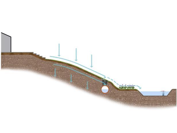 схема открытого дренажа на участке со склоном