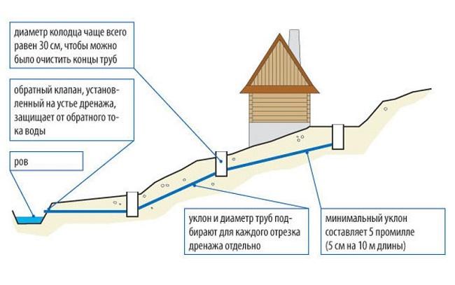 схема дренажа на участке со склоном