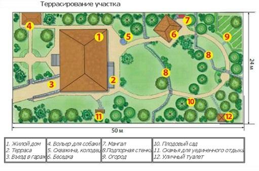 план террасирования участка