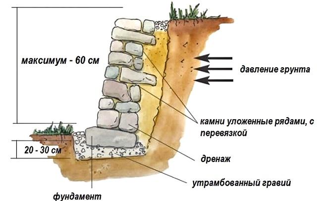 фото: Подпорная стенка сухая кладка