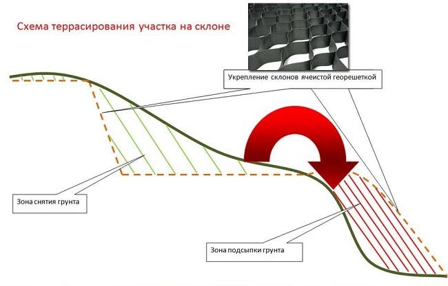 схема террасирования участка со склоном