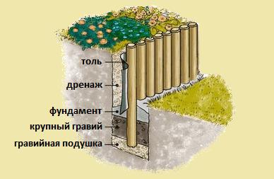 фото: схема подпорной стенки из бревен
