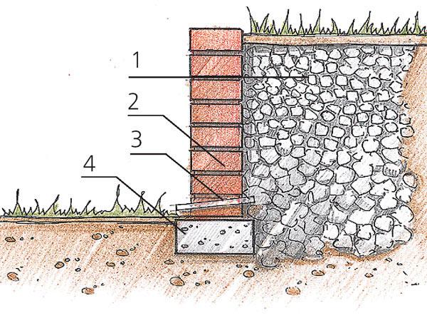 подпорная стенка из кирпича схема
