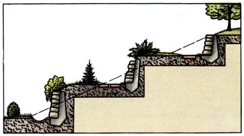 пример ступенчатого террасирования