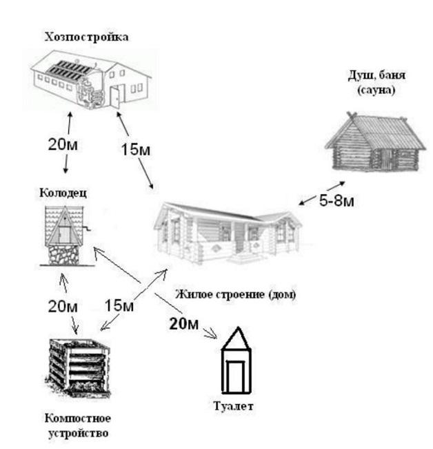 размещение туалета на даче схема от дома