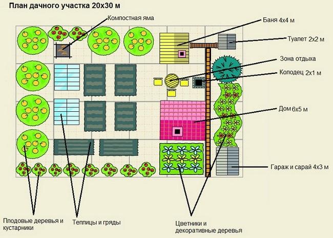 планировка дачного участка 20 на 30 м
