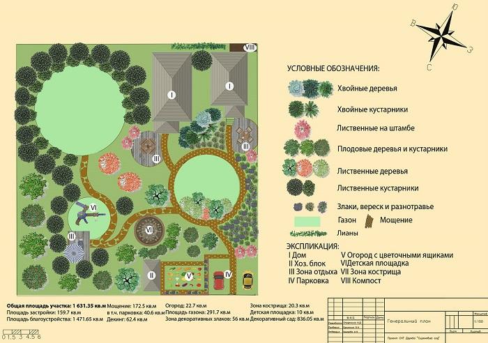 проект поозеленинению и благоустройству участка