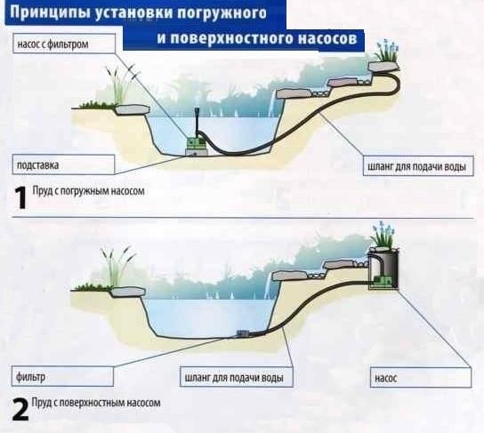схема установки насосов в водоем