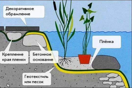 схема водоема из пленки