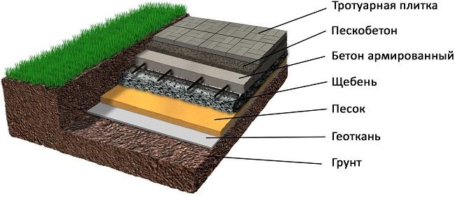 схема мощения на бетонной основе
