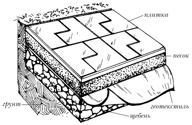 укладка дорожки на песчаную основу
