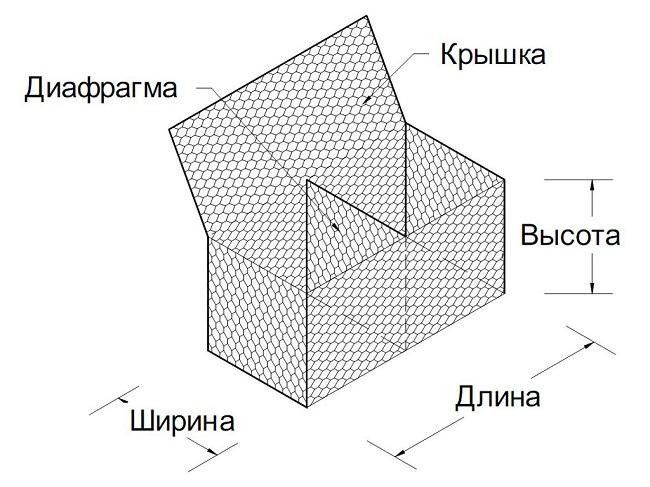 конструкция коробчатых габионов