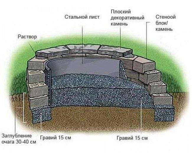 схема очага из брчки и облицовочного кирпича