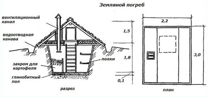 земляной погреб с двускатной крышей