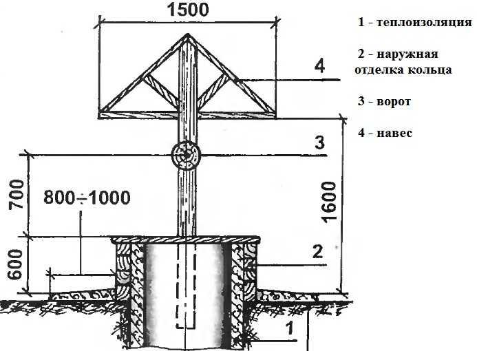 схема открытого колодца с крышей