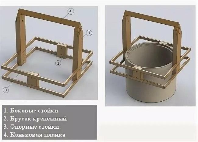 схема каркаса домика для колодца