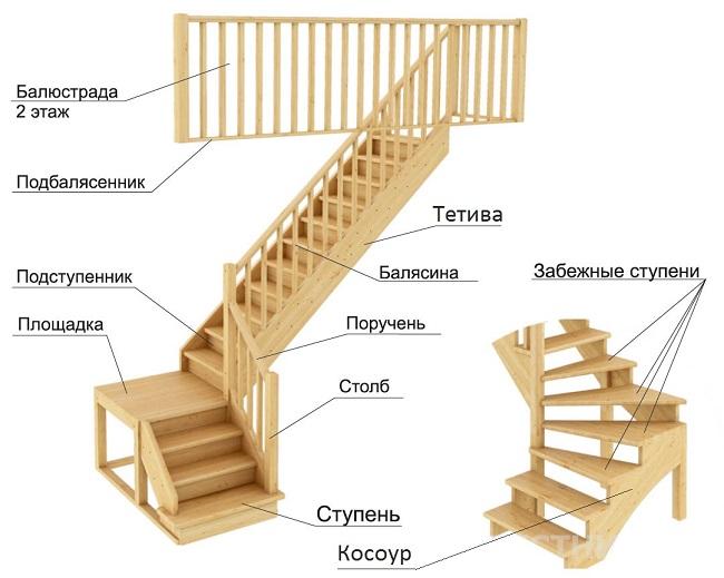 конструкция лестниц на второй этаж