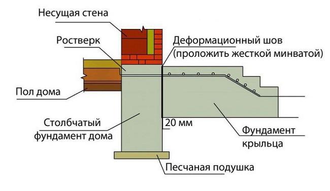 устройство деформационного шва к дому
