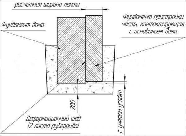 схема соединения ленточныхфундаментов через деформационный шов