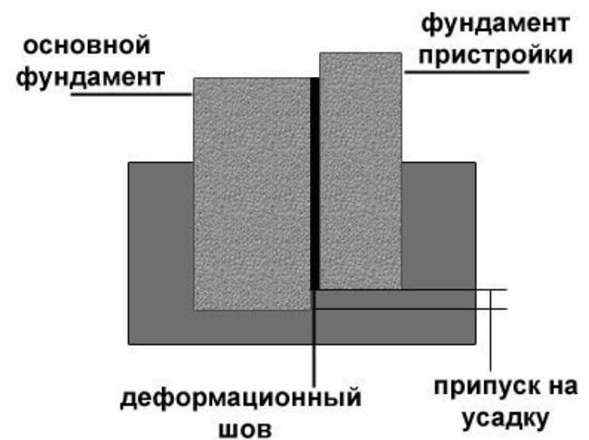 деформационный шов с припуском