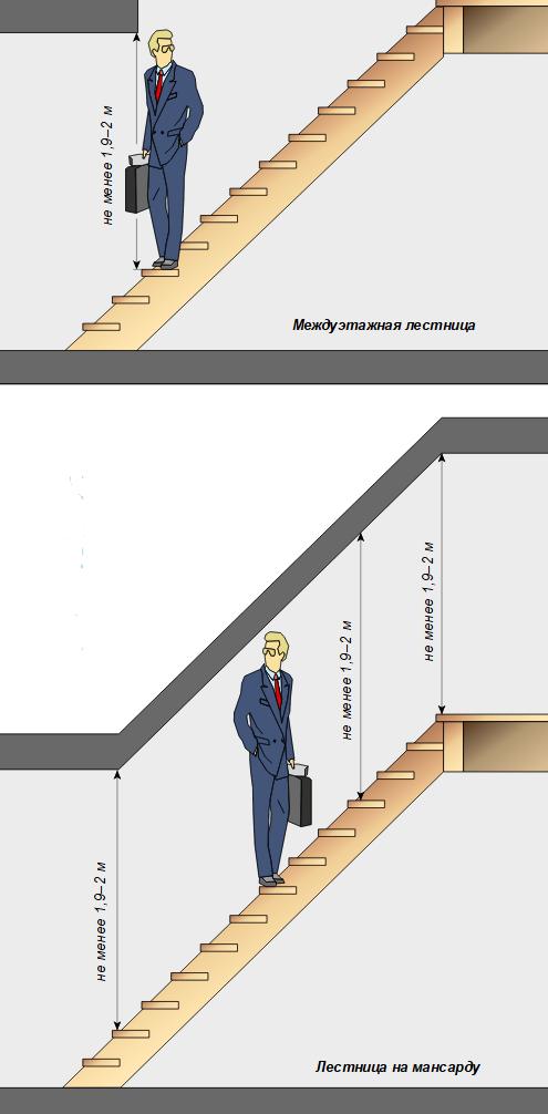высота пролета между лестницей и потолком