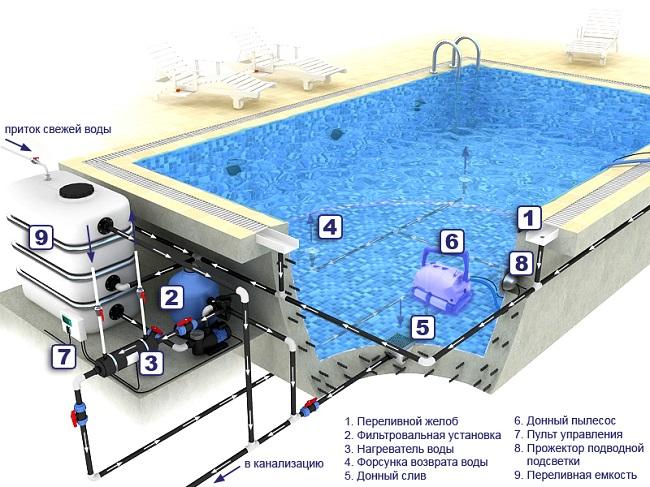 устройство переливного бассейна схема
