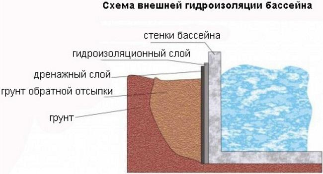 внешняя гидроизоляция бассейна