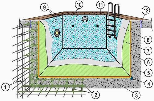 железобетонная чаша бассейна схема