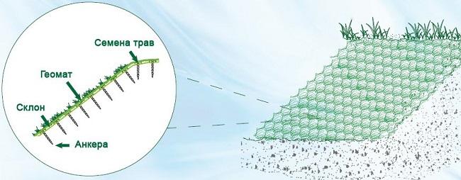 технология укладки геоматов на склоне