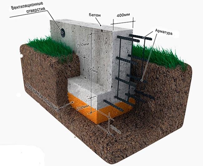 ленточный фундамент для подпорной стенки