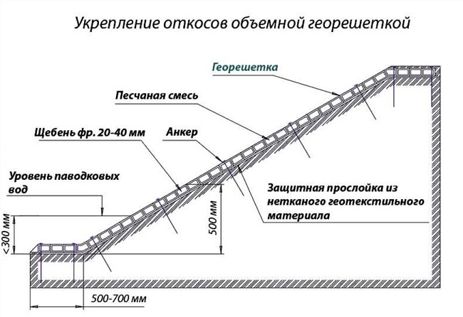 технология укладки объемной георештки