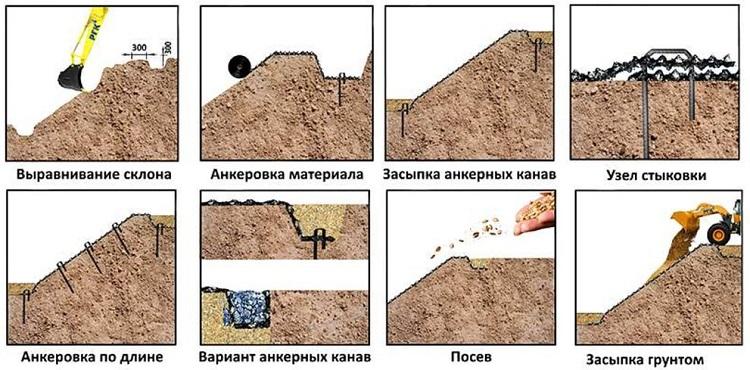 технология укладки склонов геоматами