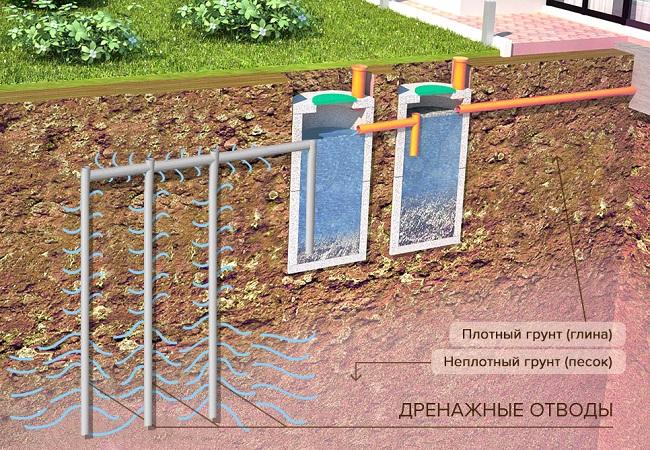 вертикальный дренаж участка