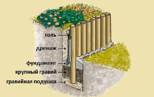 подпорная стенка из бревна технология