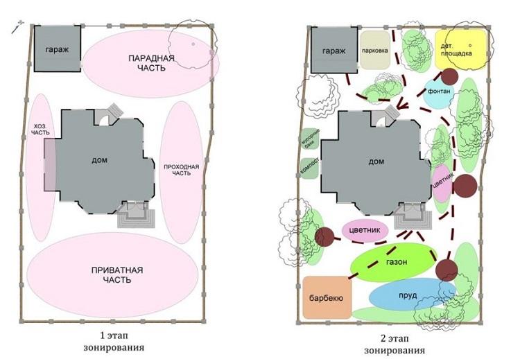 этапы зонирования участка