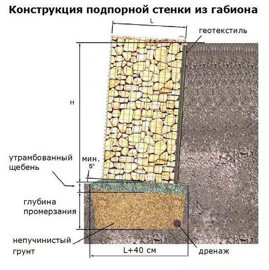 конструкция подпорной стенки из габионов