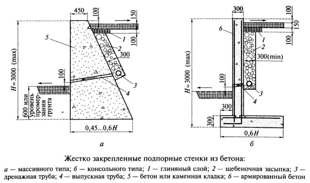 подпорная стенка из монолита схема