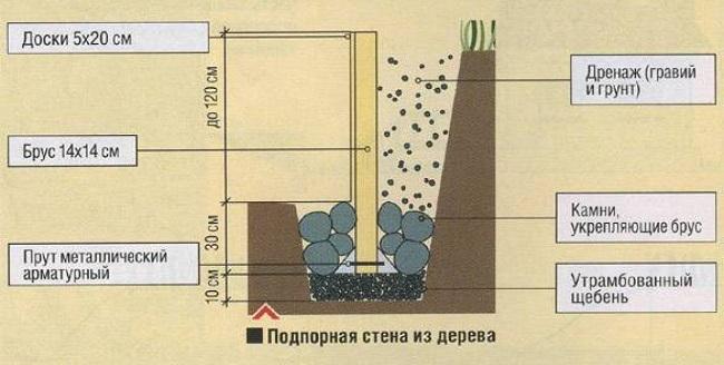 схема подпорной стенки из досок