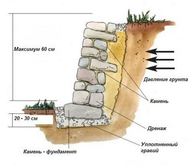подпорная стенка из камня схема