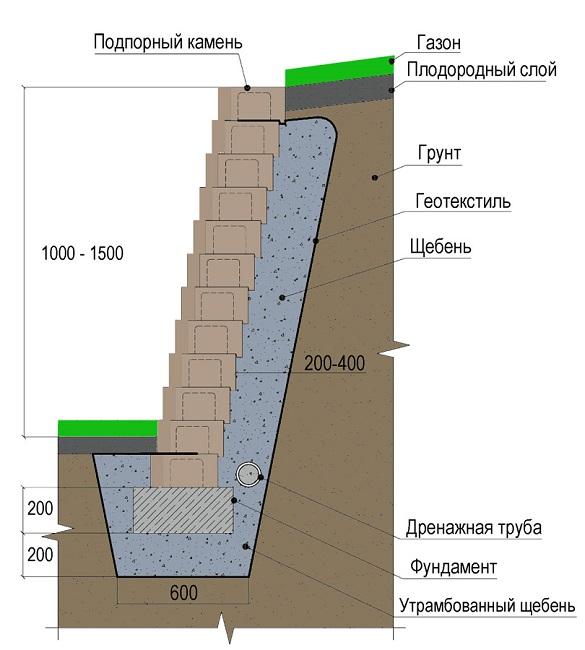 подпорная стенка из строительных блоков