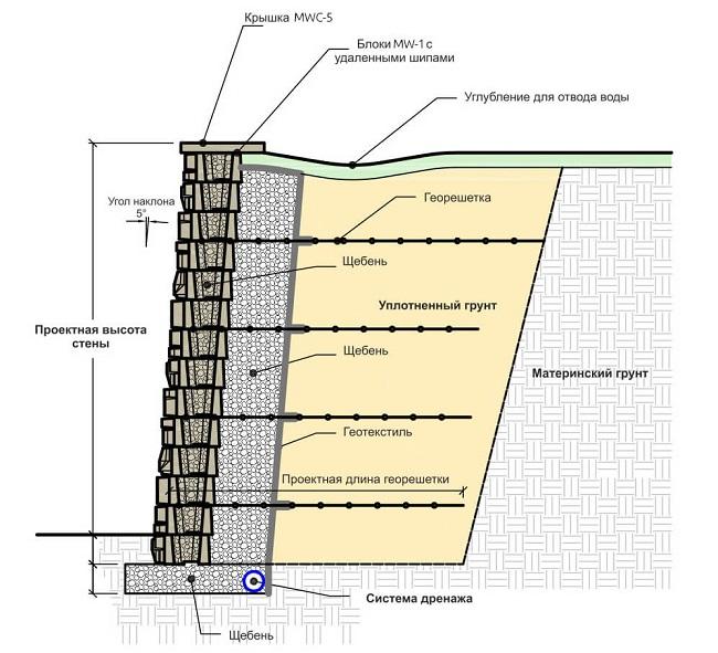 подпорная стенка из блоков и георешетки