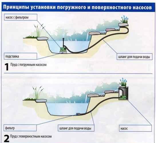 погружной и поверхностный насос для водопада