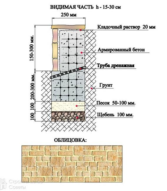 конструкция подпорной стенки с облицовкой