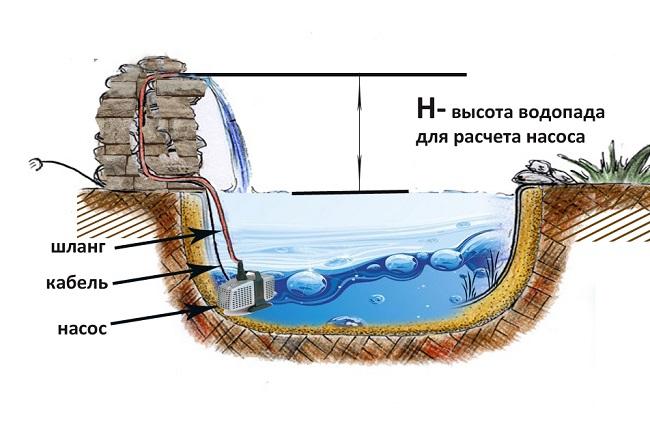 схема строения водопада для участка