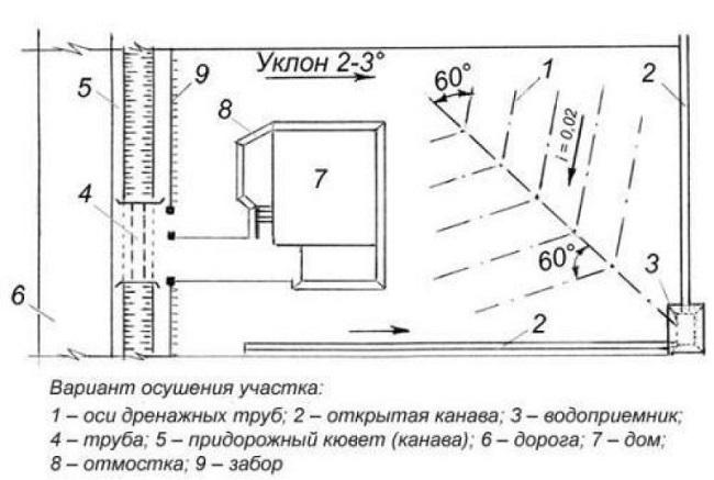 дренажная система схема