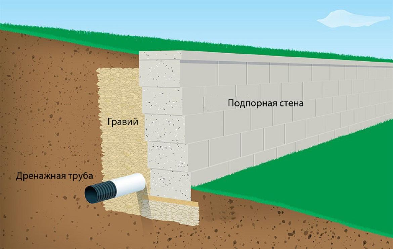как сделать подпорную стенку на участке