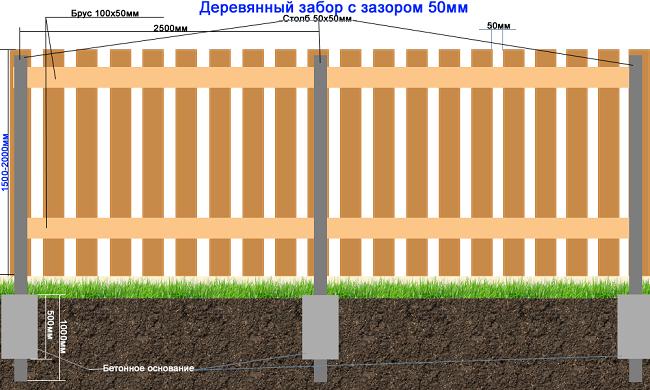 схема монтажа деревянного забора